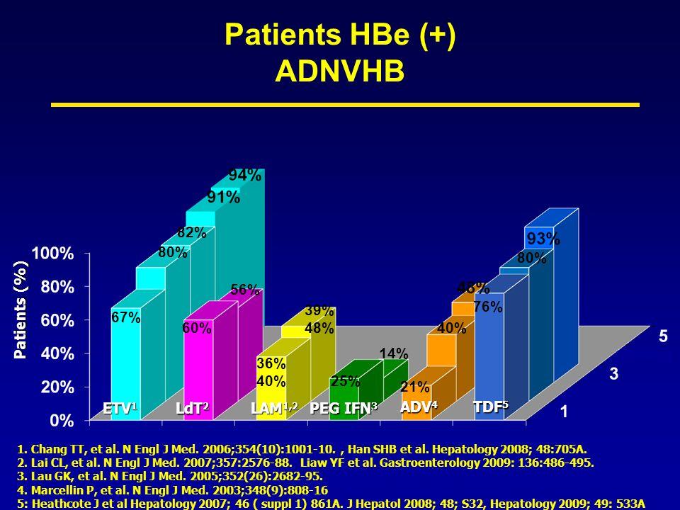 Patients HBe (+) ADNVHB