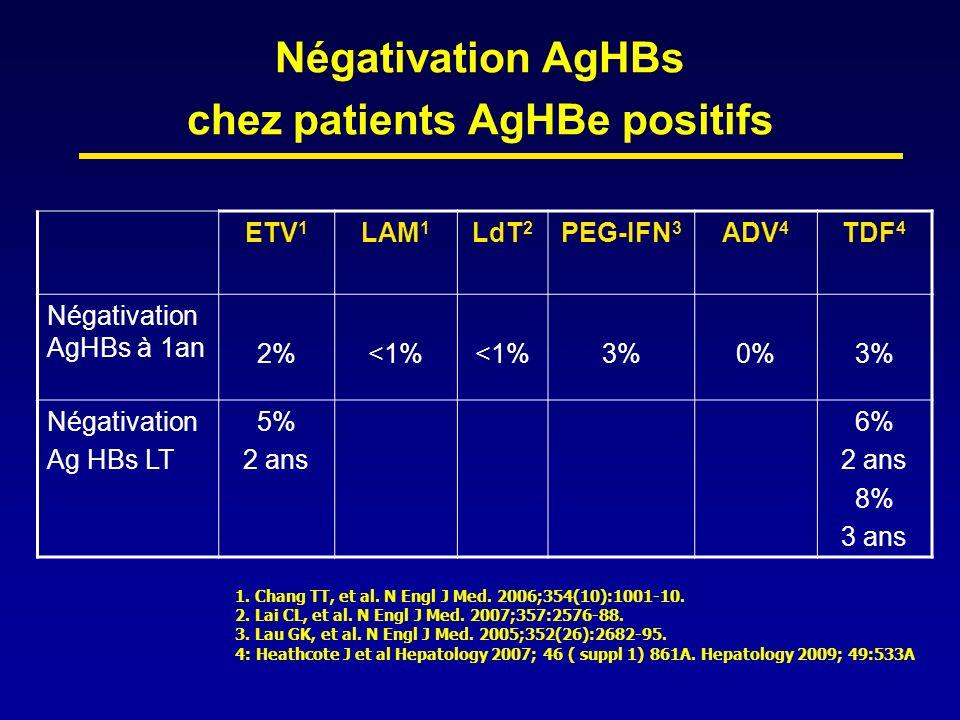Négativation AgHBs chez patients AgHBe positifs