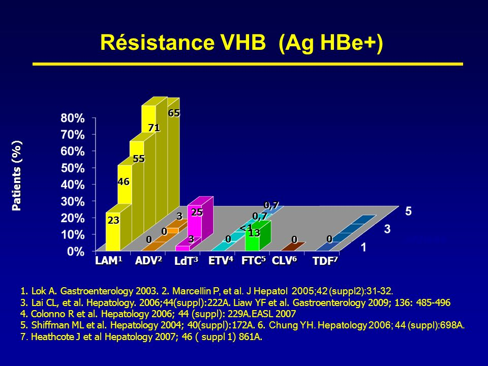 Résistance VHB (Ag HBe+)