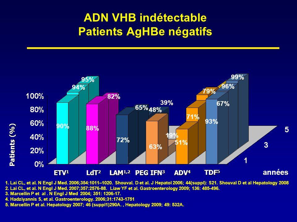 ADN VHB indétectable Patients AgHBe négatifs