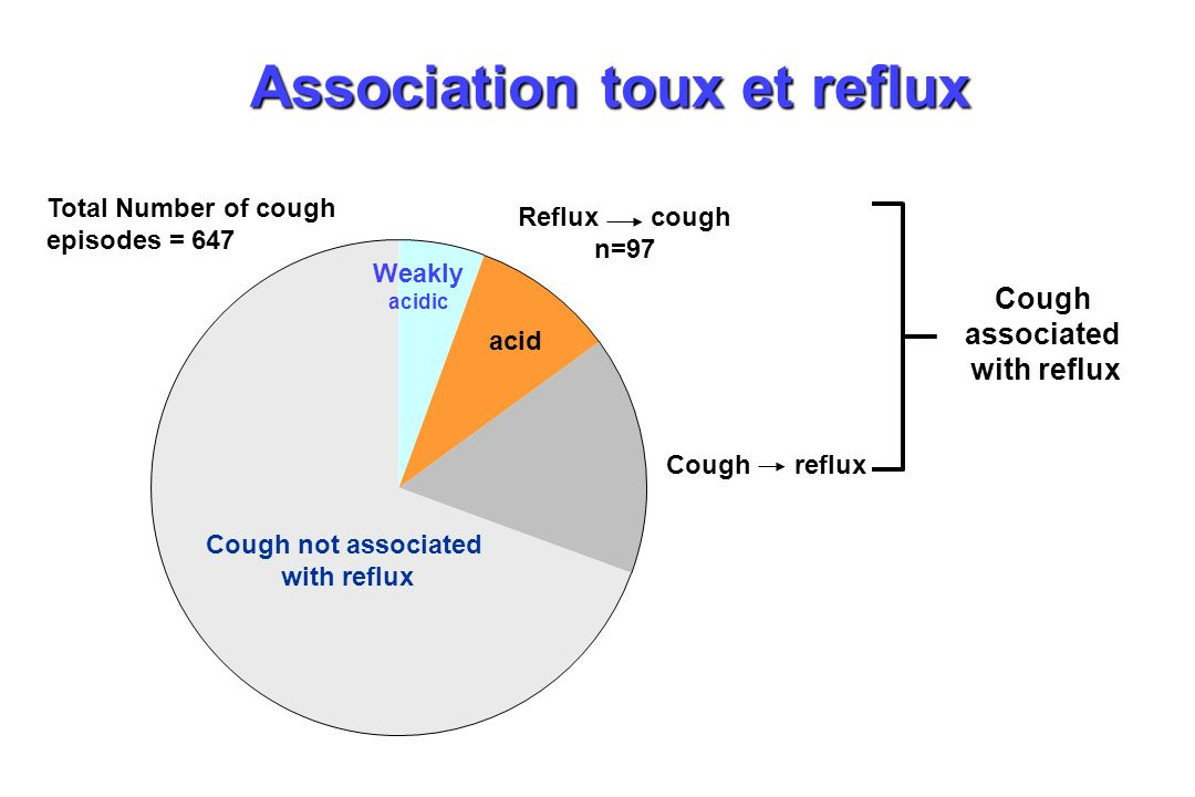 Association toux et reflux
