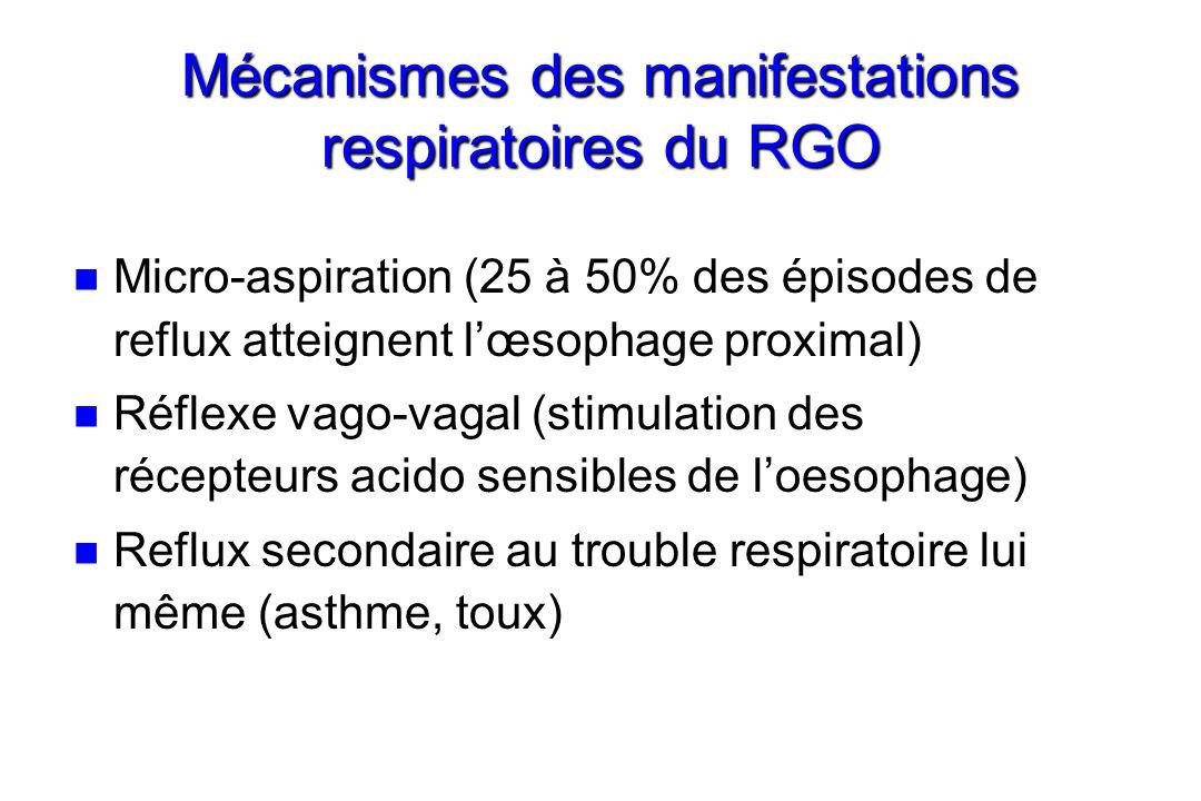 Mécanismes des manifestations respiratoires du RGO