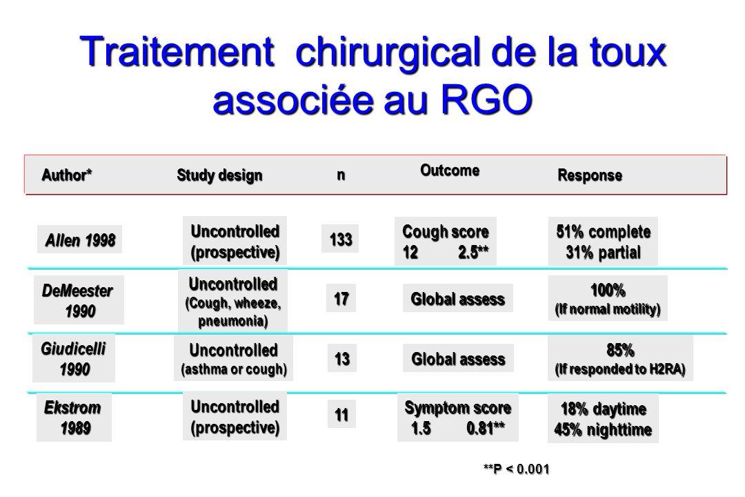 Traitement chirurgical de la toux associée au RGO