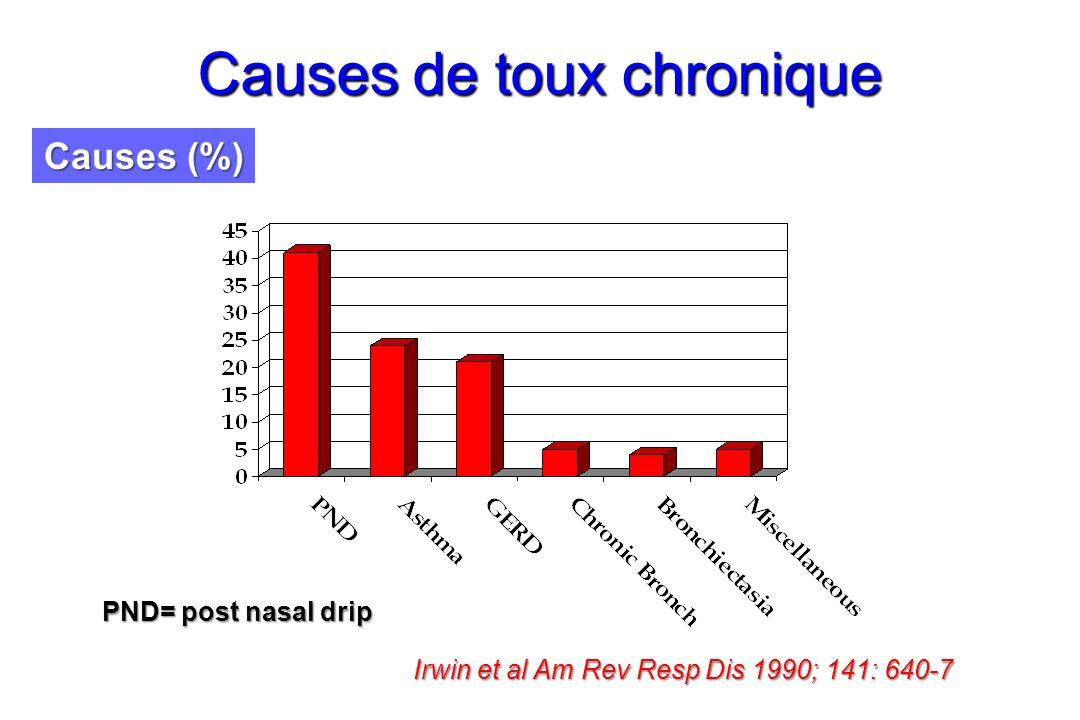 Causes de toux chronique