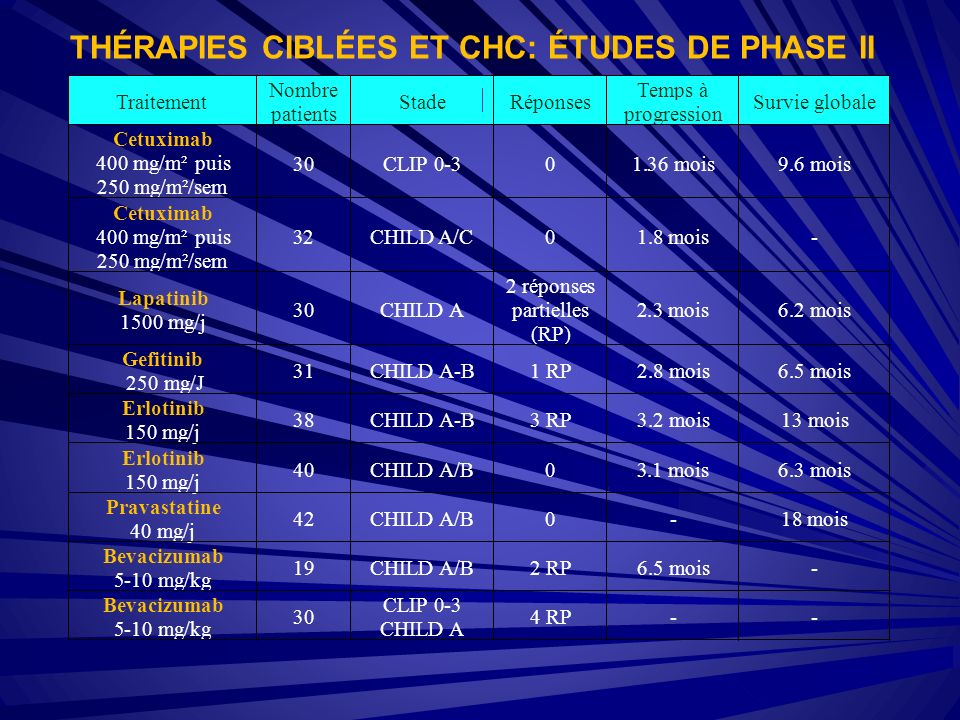 THÉRAPIES CIBLÉES ET CHC: ÉTUDES DE PHASE II