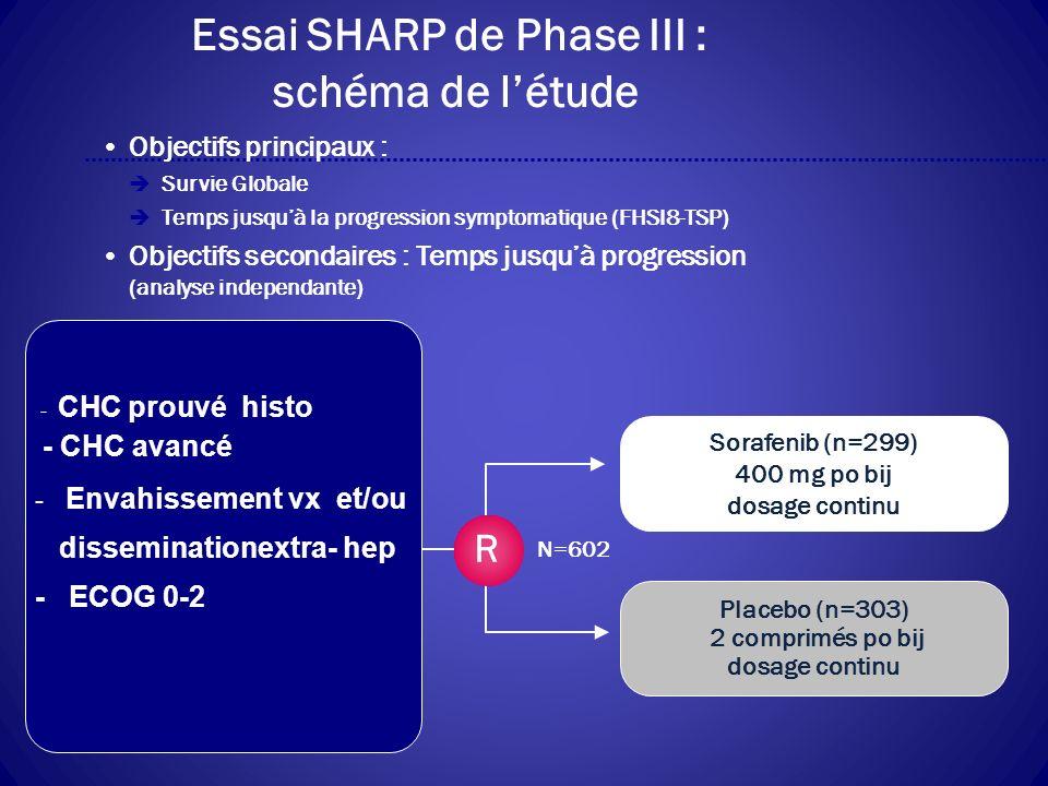 Essai SHARP de Phase III : schéma de l'étude
