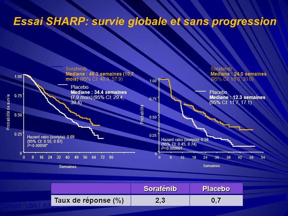 Essai SHARP: survie globale et sans progression