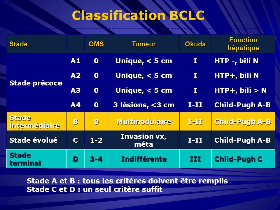 Classification BCLC Stade. OMS. Tumeur. Okuda. Fonction hépatique. Stade précoce. A1. Unique, < 5 cm.