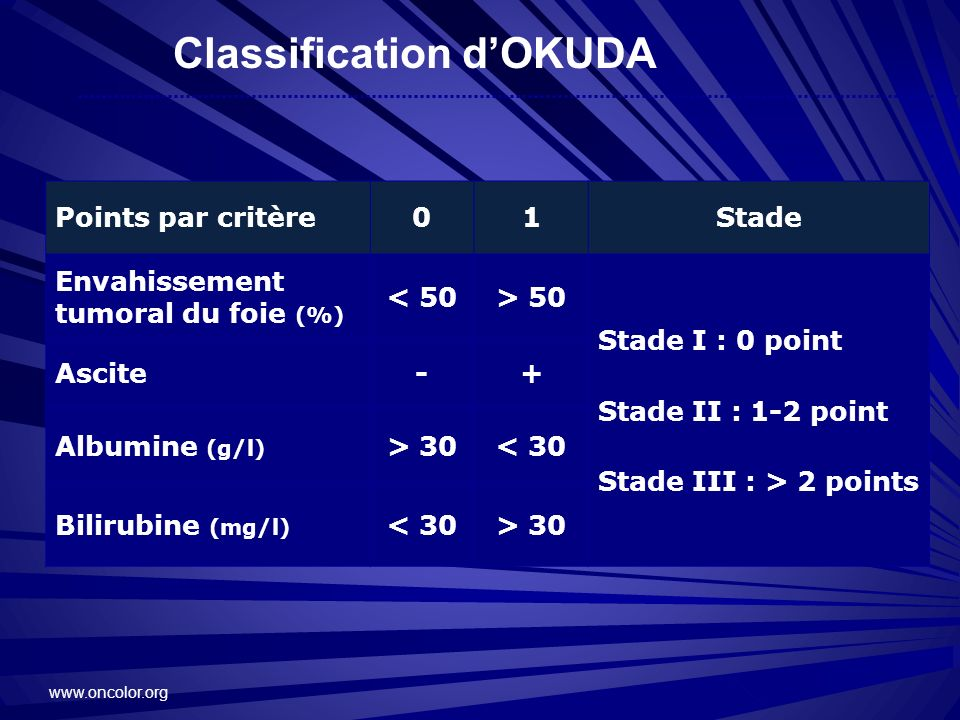 Classification d'OKUDA