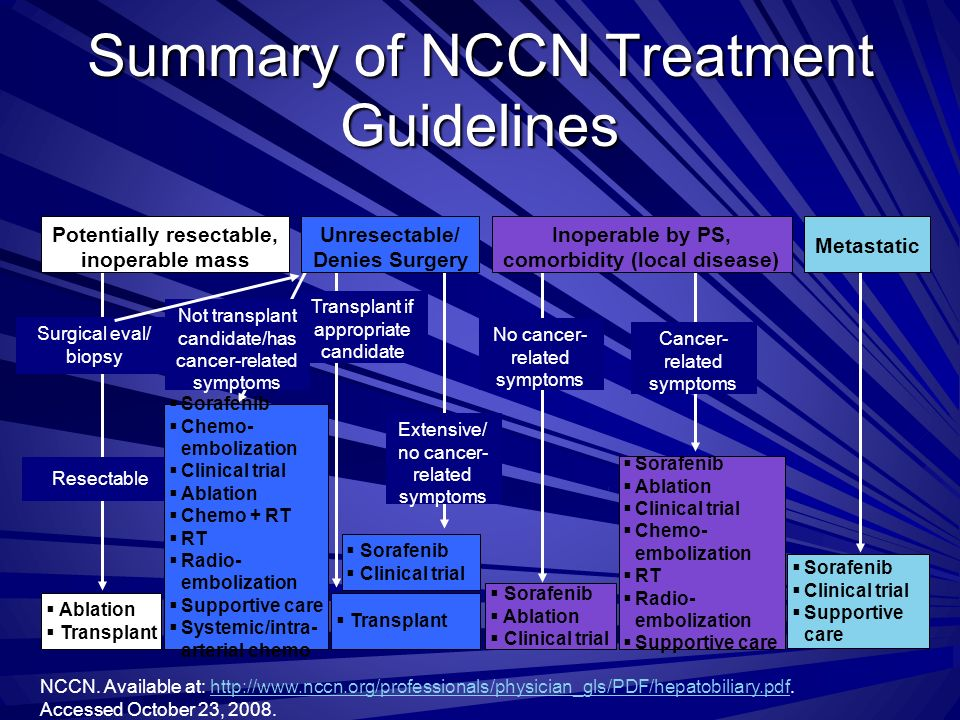 Summary of NCCN Treatment Guidelines