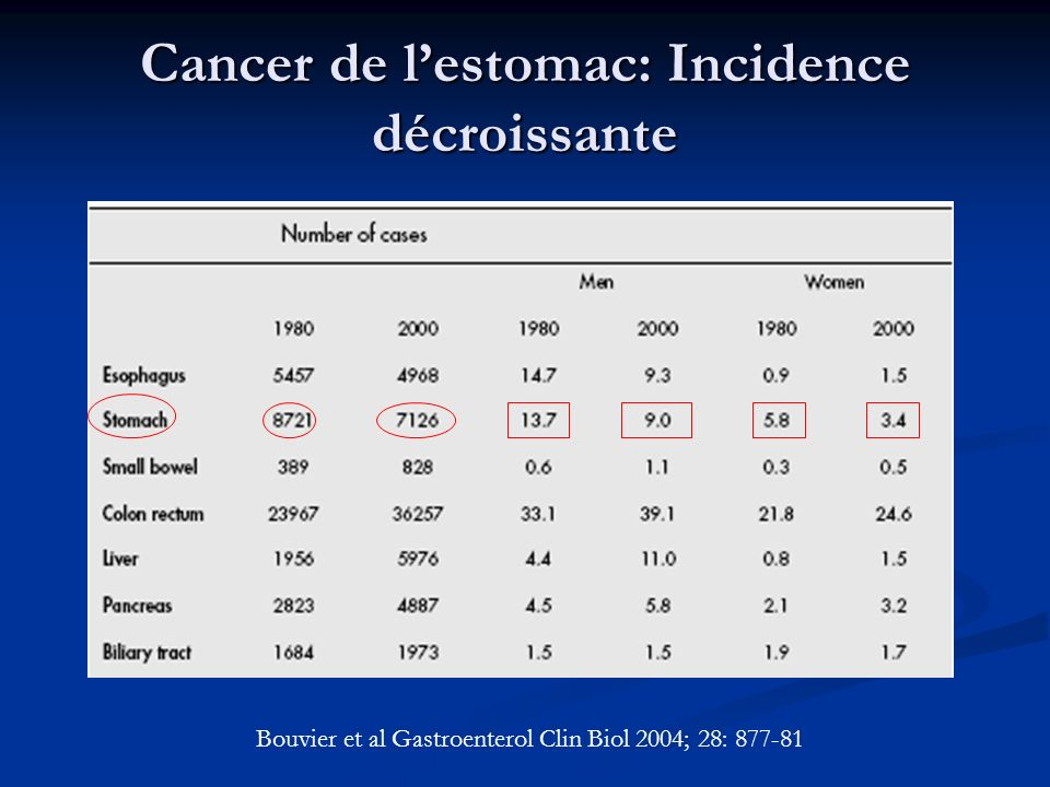 Cancer de l'estomac: Incidence décroissante