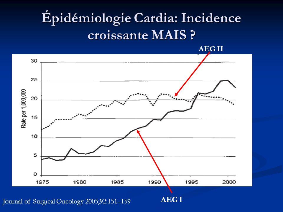 Épidémiologie Cardia: Incidence croissante MAIS