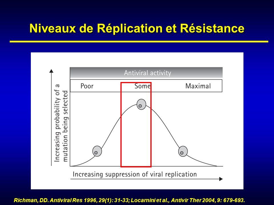 Niveaux de Réplication et Résistance
