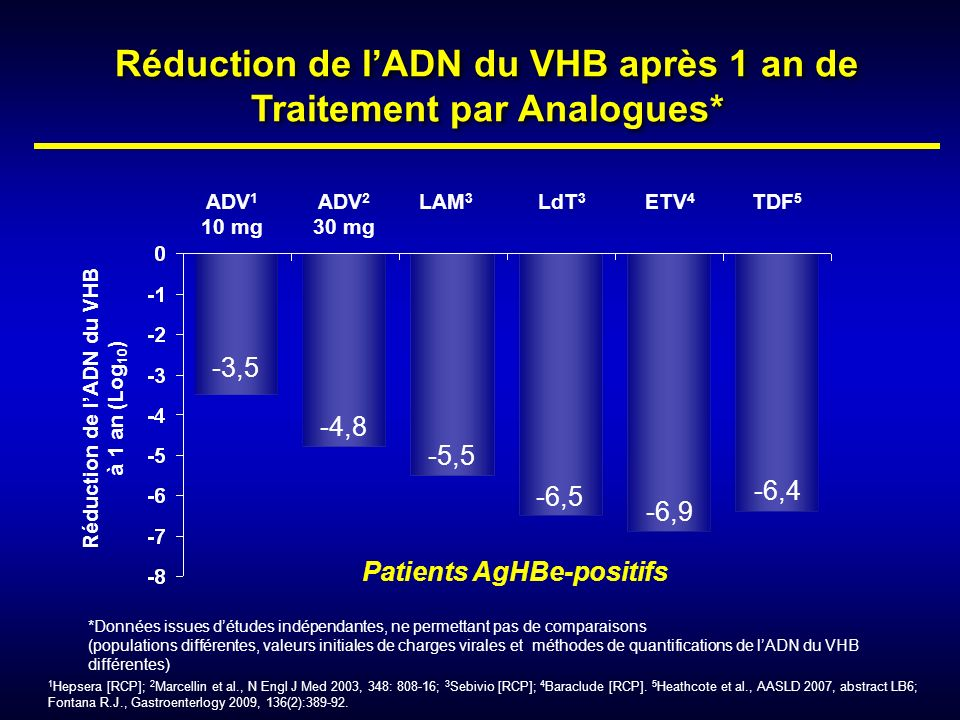 Réduction de l'ADN du VHB après 1 an de Traitement par Analogues*