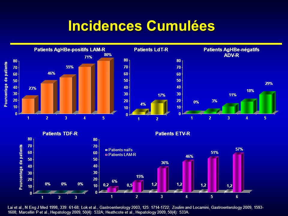 Incidences Cumulées Patients AgHBe-positifs LAM-R Patients LdT-R