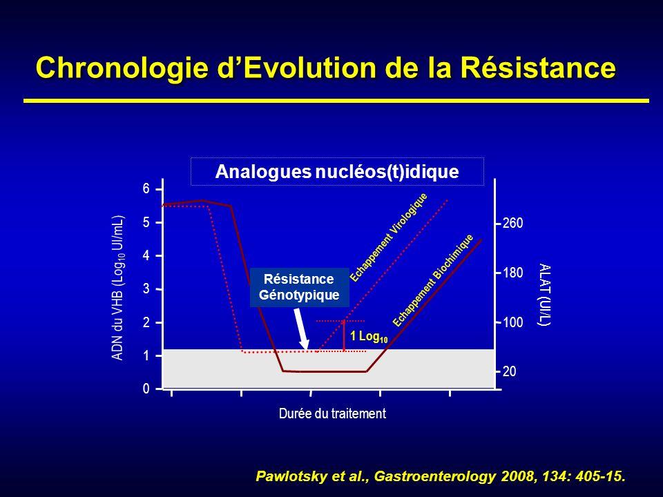 Chronologie d'Evolution de la Résistance Analogues nucléos(t)idique