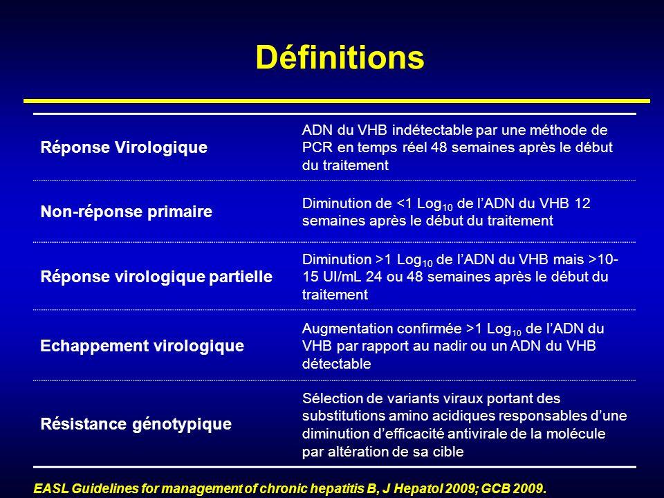 Définitions Réponse Virologique Non-réponse primaire