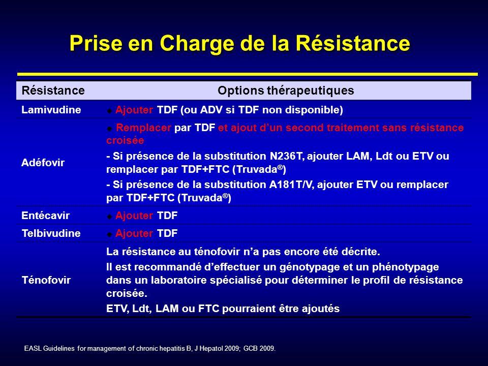 Prise en Charge de la Résistance Options thérapeutiques