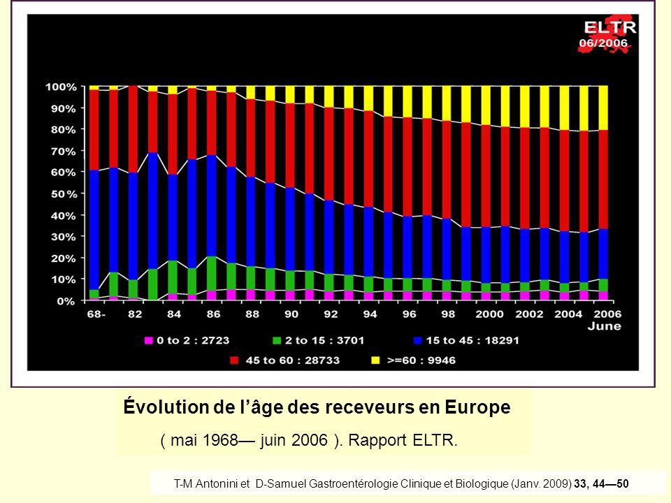 ( mai 1968— juin 2006 ). Rapport ELTR.