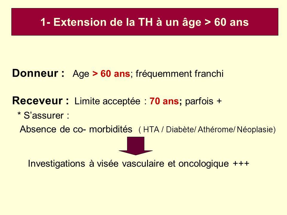1- Extension de la TH à un âge > 60 ans