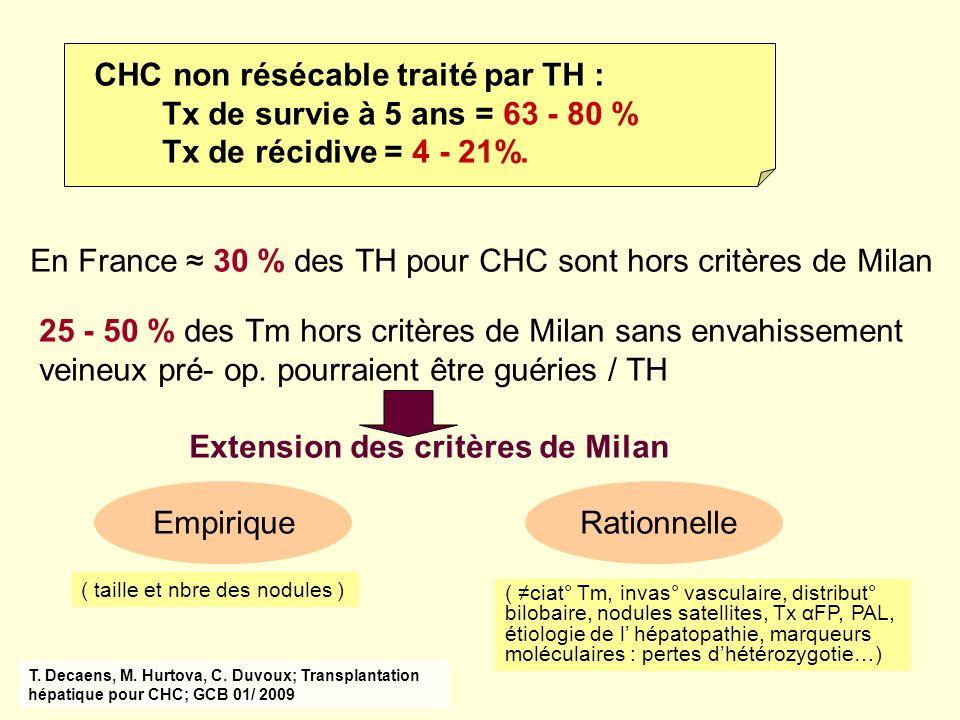 En France ≈ 30 % des TH pour CHC sont hors critères de Milan