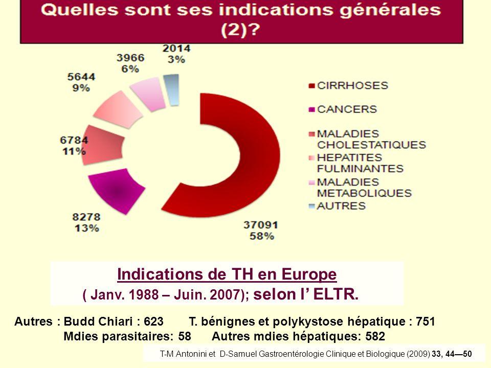 Indications de TH en Europe