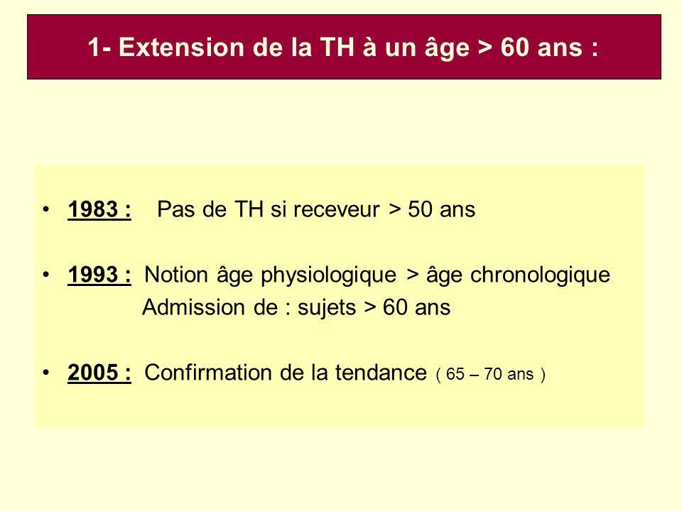 1- Extension de la TH à un âge > 60 ans :