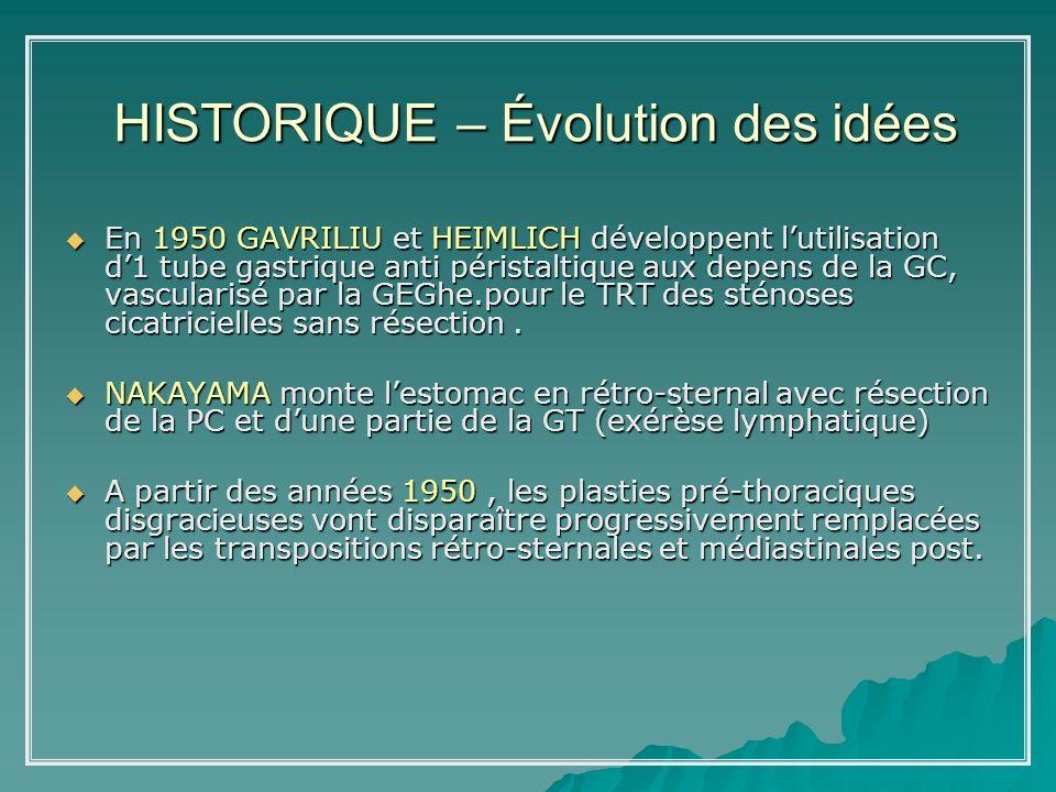 HISTORIQUE – Évolution des idées