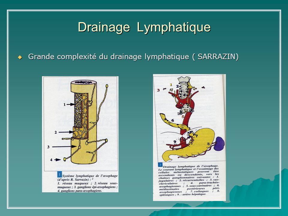 Drainage Lymphatique Grande complexité du drainage lymphatique ( SARRAZIN)