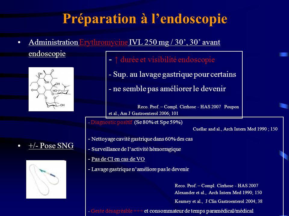 Préparation à l'endoscopie