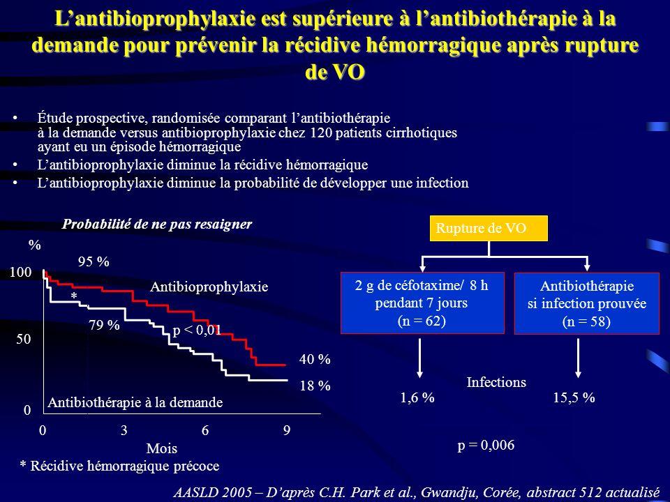 L'antibioprophylaxie est supérieure à l'antibiothérapie à la demande pour prévenir la récidive hémorragique après rupture de VO