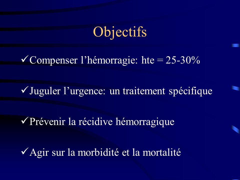 Objectifs Compenser l'hémorragie: hte = 25-30%
