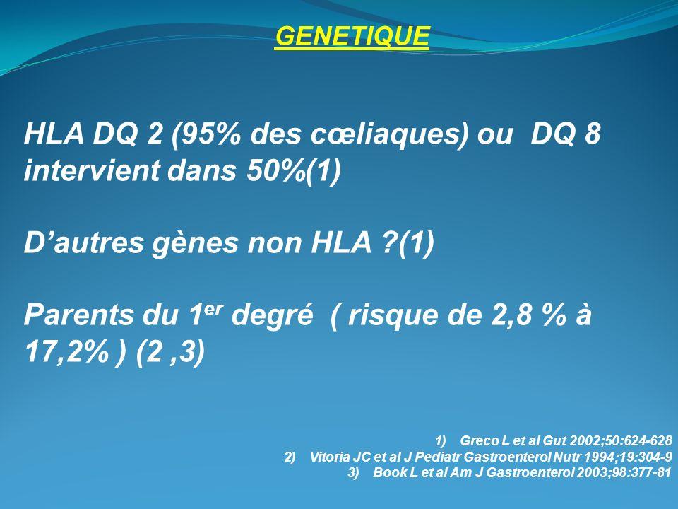 HLA DQ 2 (95% des cœliaques) ou DQ 8 intervient dans 50%(1)