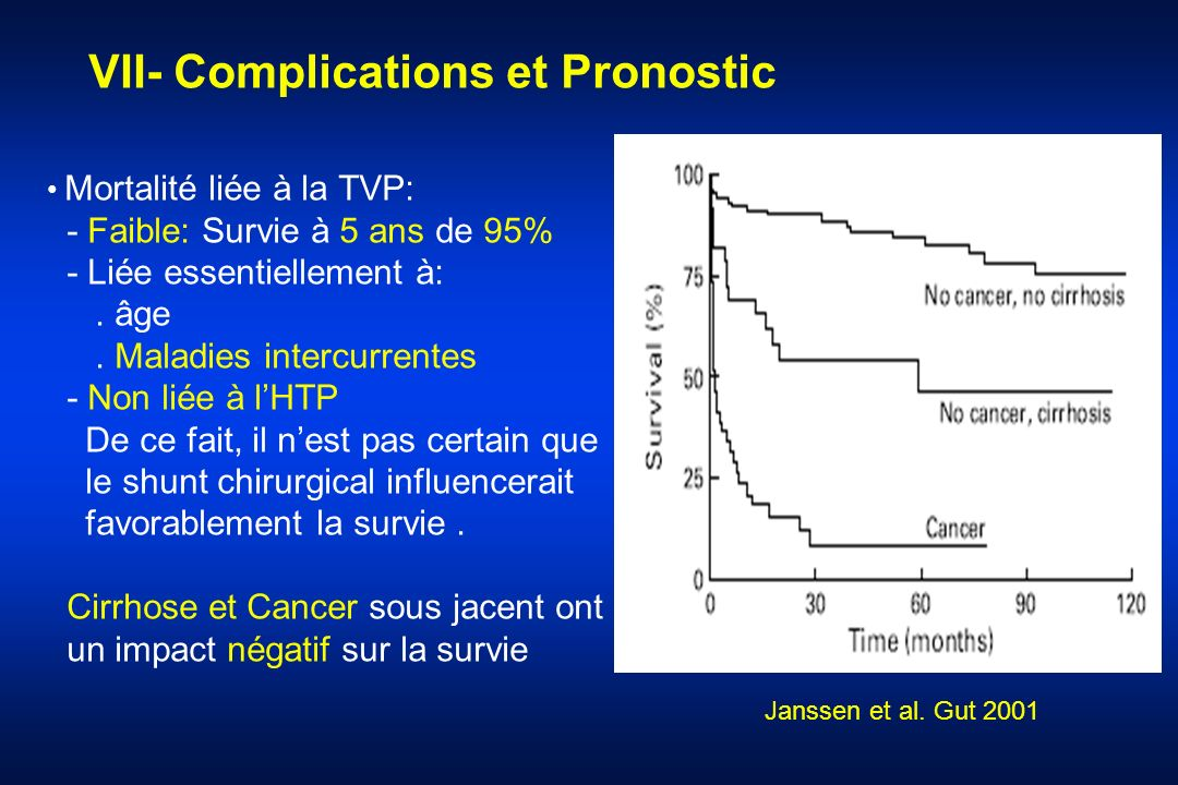 VII- Complications et Pronostic