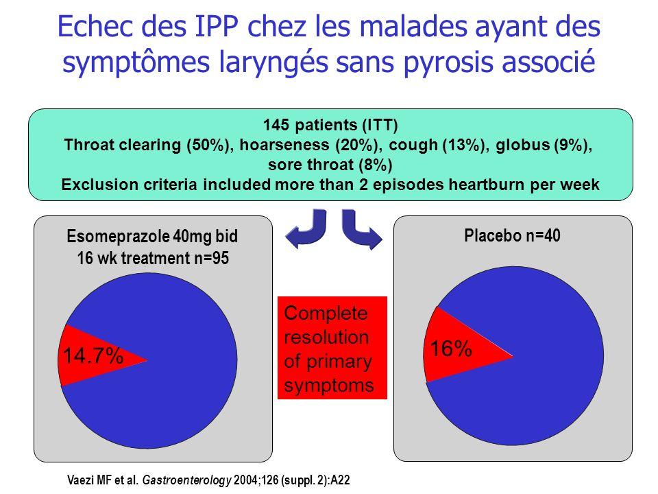 Echec des IPP chez les malades ayant des symptômes laryngés sans pyrosis associé