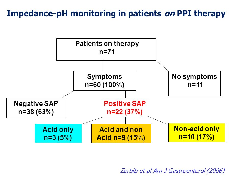 Impedance-pH monitoring in patients on PPI therapy
