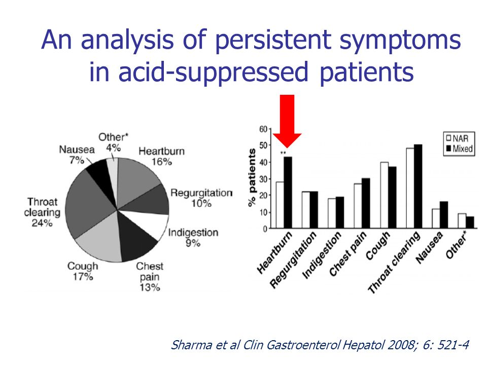 An analysis of persistent symptoms in acid-suppressed patients