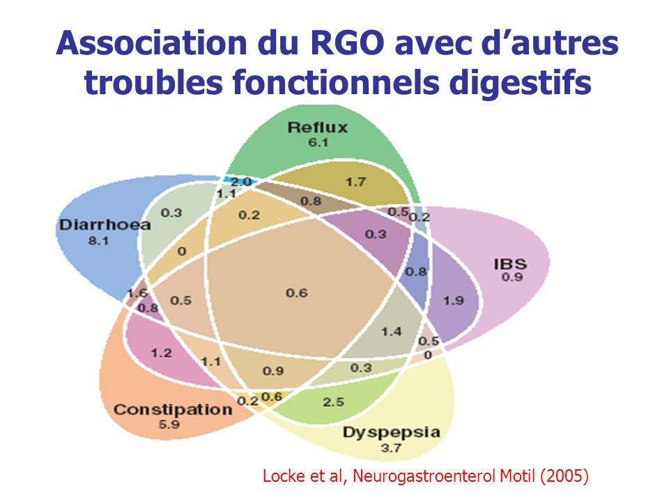 Association du RGO avec d'autres troubles fonctionnels digestifs
