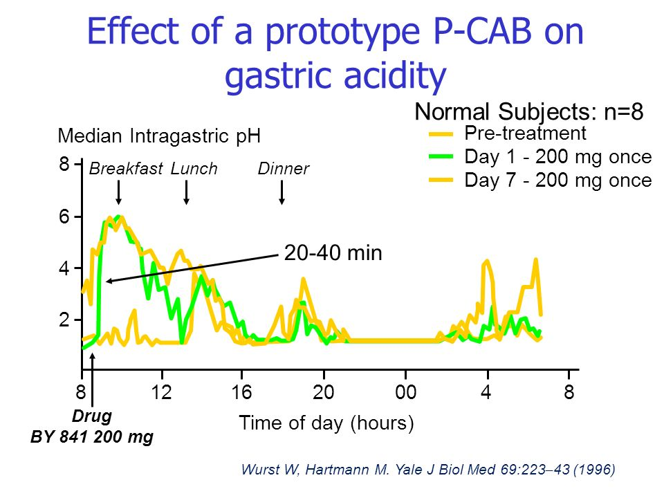 Effect of a prototype P-CAB on gastric acidity