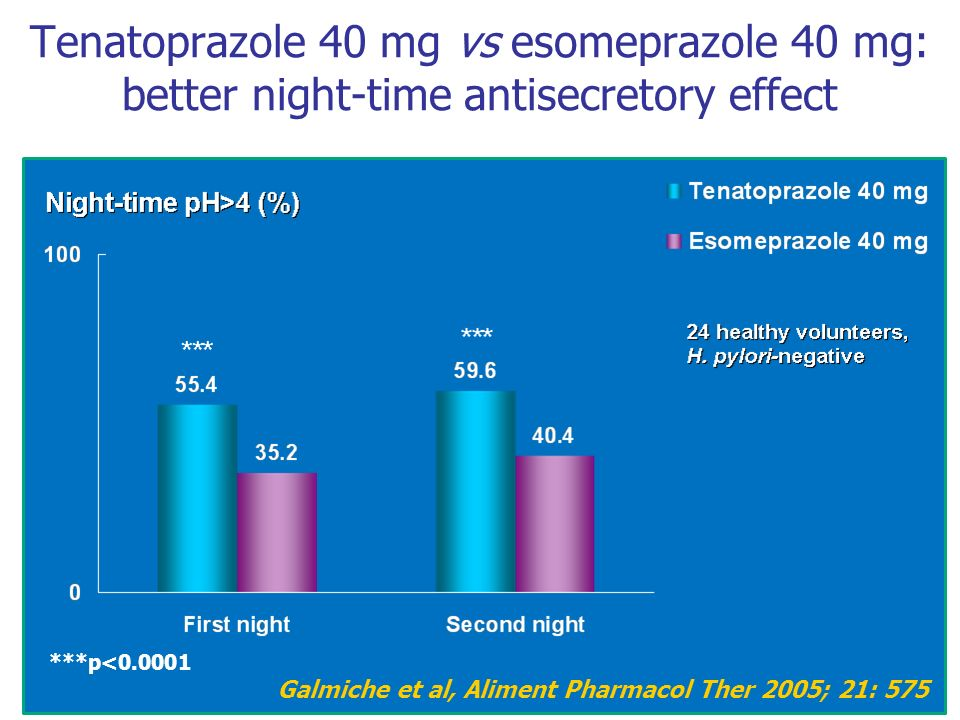 Tenatoprazole 40 mg vs esomeprazole 40 mg: better night-time antisecretory effect
