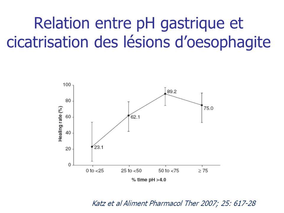 Relation entre pH gastrique et cicatrisation des lésions d'oesophagite