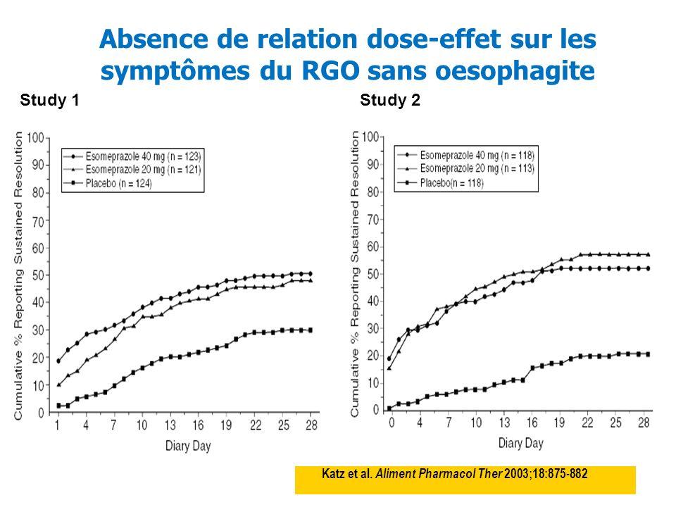 Absence de relation dose-effet sur les symptômes du RGO sans oesophagite