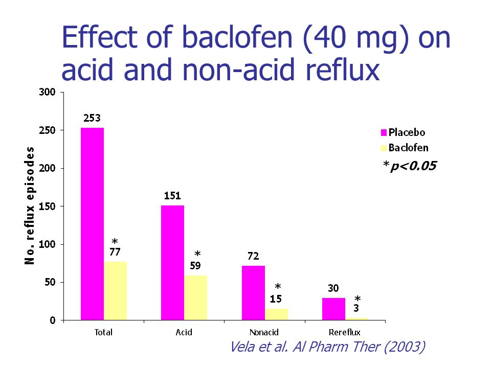 Effect of baclofen (40 mg) on acid and non-acid reflux