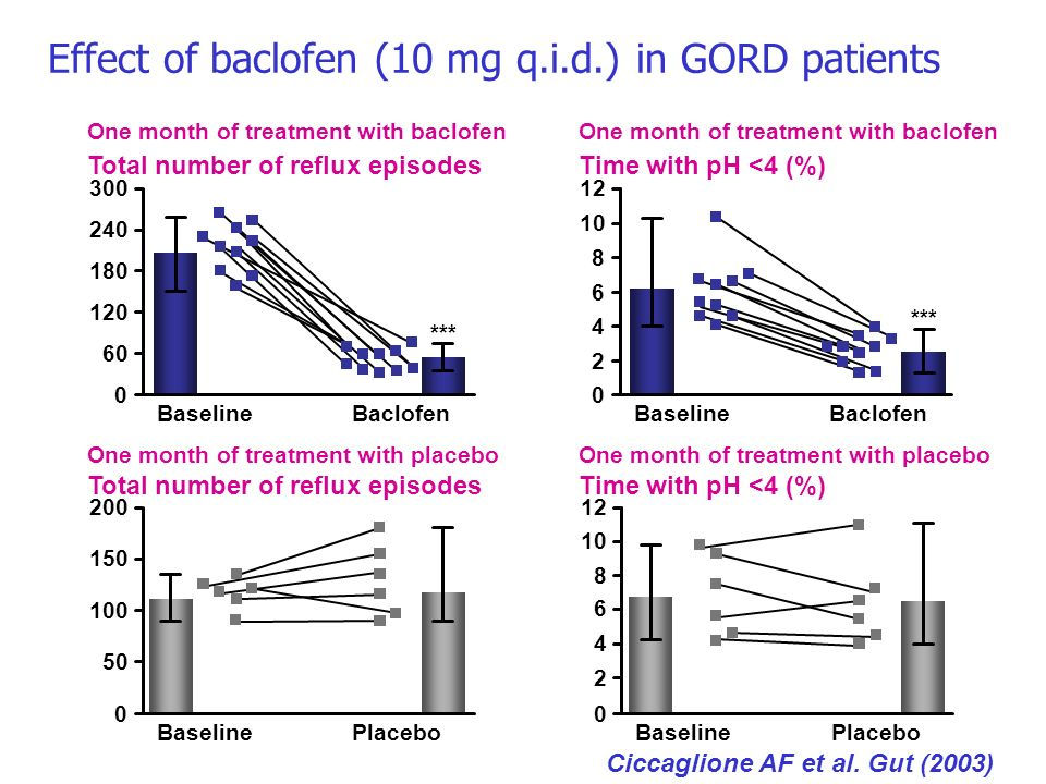 Effect of baclofen (10 mg q.i.d.) in GORD patients