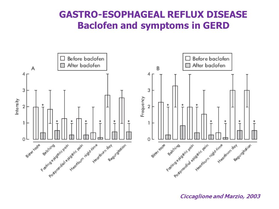 GASTRO-ESOPHAGEAL REFLUX DISEASE Baclofen and symptoms in GERD