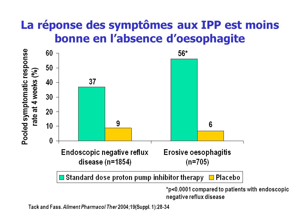 Pooled symptomatic response rate at 4 weeks (%)