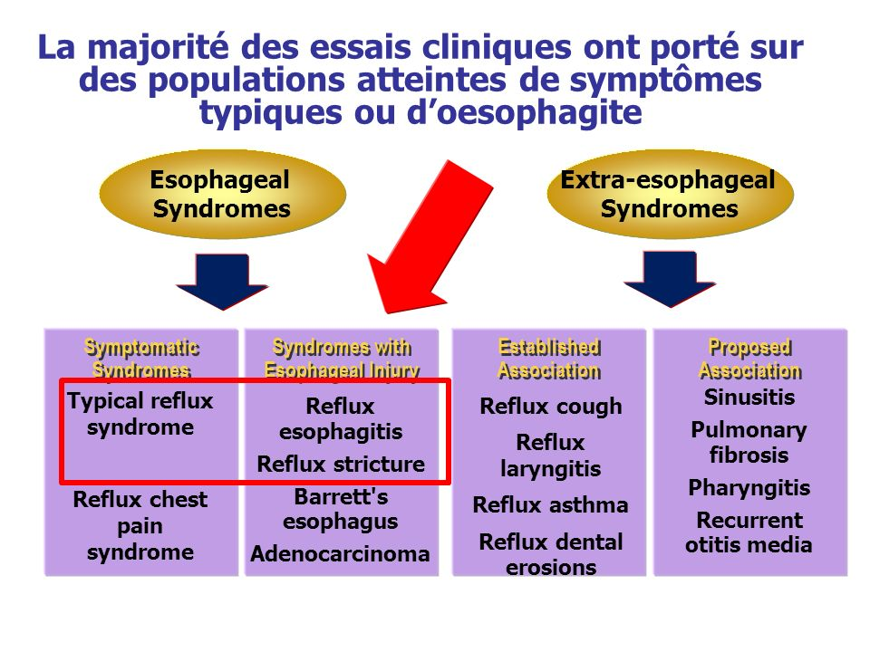Extra-esophageal Syndromes