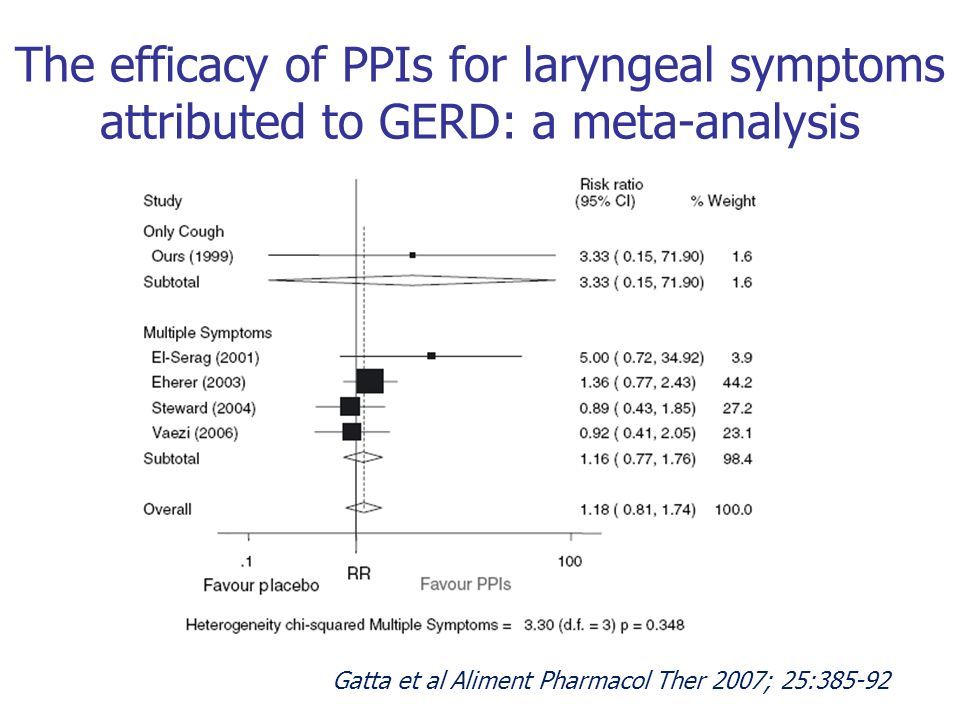 The efficacy of PPIs for laryngeal symptoms attributed to GERD: a meta-analysis