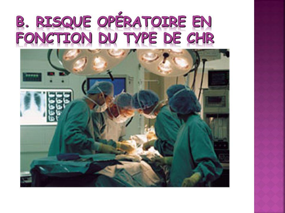 b. Risque opératoire en fonction du type de CHR