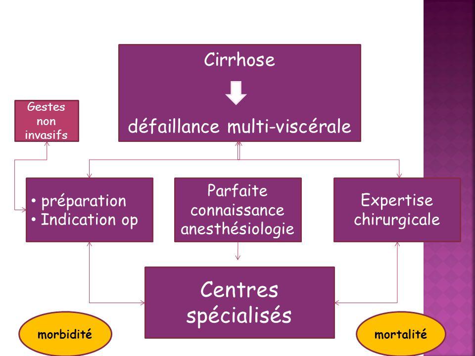 Centres spécialisés Cirrhose défaillance multi-viscérale préparation